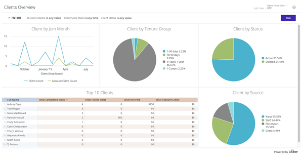 Clients Overview Dashboard